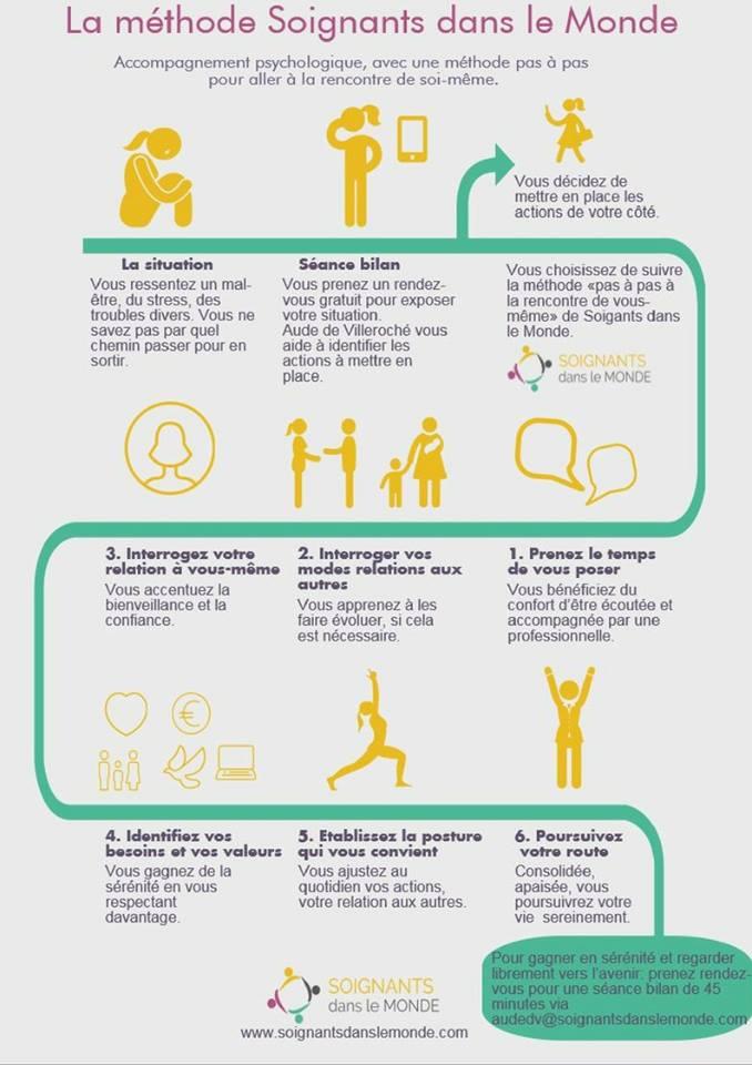 Modules des étapes de la méthode thérapeutique d'accompagnement psychologique de Soignants dans le Monde